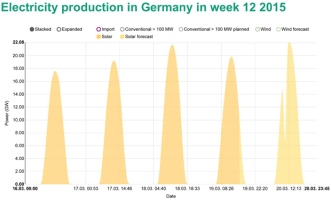 Solar forecast for March 20 via Energy-Charts.de, with previous days' generation
