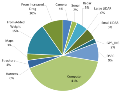 Sources of added energy consumption for Ford Fusion